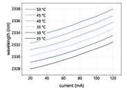 Figure 2: Mode hop free tuning of a nanoplus 2334 nm DFB laser diode