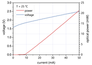 Figure 3: Typical power, current and voltage characteristics of a nanoplus 795 nm DFB laser diode