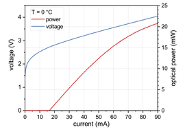 Figure 2: Power, voltage and current characteristics of a nanoplus 4600 nm FP laser