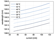 Figure 2: Mode hop free tuning of a nanoplus 1392.0 nm DFB laser diode