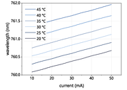 Figure 2: Mode hop free tuning of a nanoplus 761 nm DFB laser diode