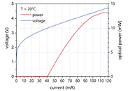 Figure 3: Typical power, current and voltage characteristics of a nanoplus 5263 nm DFB interband cascade laser