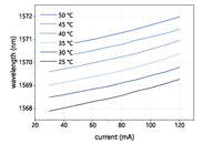 Figure 2: Mode hop free tuning of a nanoplus 1570 nm DFB laser diode