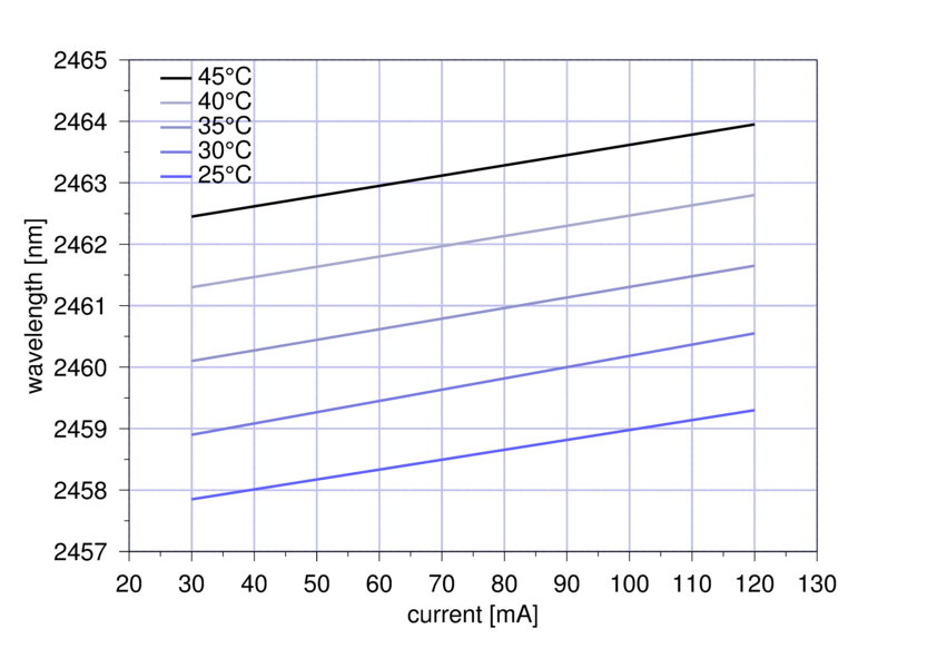 Figure 2: Mode hop free tuning of nanoplus 2460 nm DFB laser diode