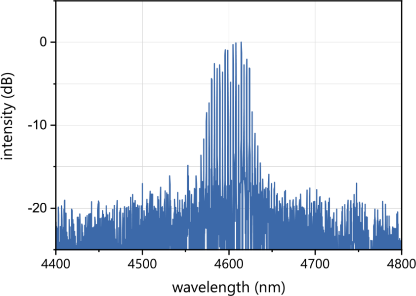 Figure 1: Spectrum of a nanoplus 4600 nm FP laser