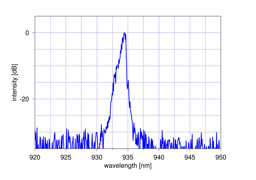 Figure 1: Spectrum of nanoplus 935 nm FP laser diode