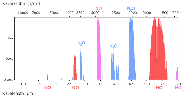 Absorption features of nitrogen oxides in 760 nm to 6000 nm range
