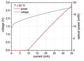 Figure 2: Power, voltage and current characteristics of a nanoplus 761 nm FP laser diode