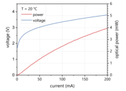 Figure 2: Typical power, current and voltage characteristics of a nanoplus 3.4 µm mid-infrared LED