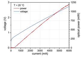 Figure 2: Power, voltage and current characteristics of a nanoplus 2145 nm high-power FP laser diode