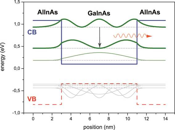 nanoplus structure of quantum cascade laser