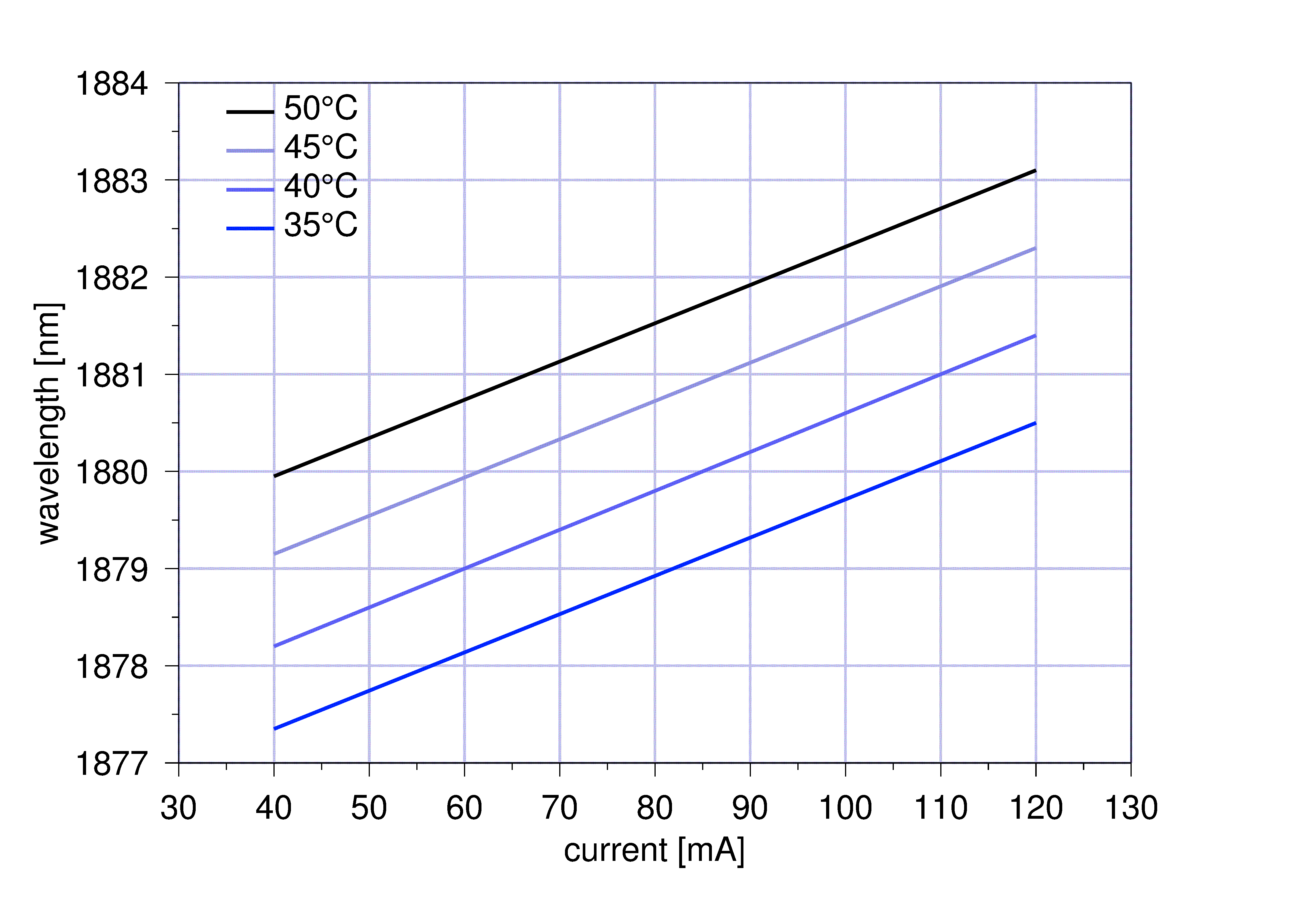 Figure 2: Mode hop free tuning of nanoplus 1880 nm DFB laser diode